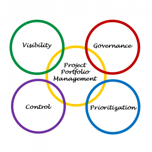 Interlocking rings with aspects of Project Porfolio Management